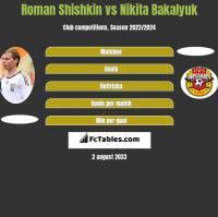 Roman Shishkin vs Nikita Bakalyuk h2h player stats