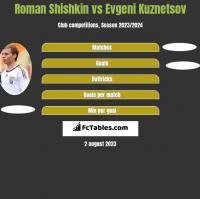 Roman Shishkin vs Evgeni Kuznetsov h2h player stats