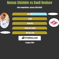 Roman Shishkin vs Danil Denisov h2h player stats