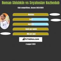 Roman Shishkin vs Svyatoslav Kozhedub h2h player stats