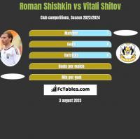 Roman Shishkin vs Vitali Shitov h2h player stats