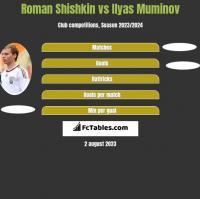 Roman Shishkin vs Ilyas Muminov h2h player stats