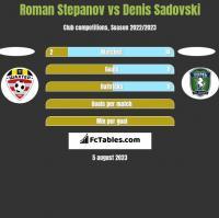 Roman Stepanov vs Denis Sadovski h2h player stats