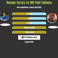Roman Torres vs Bill Poni Tuiloma h2h player stats