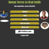 Roman Torres vs Brad Smith h2h player stats