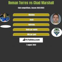 Roman Torres vs Chad Marshall h2h player stats