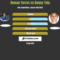 Roman Torres vs Donny Toia h2h player stats