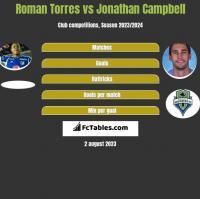 Roman Torres vs Jonathan Campbell h2h player stats