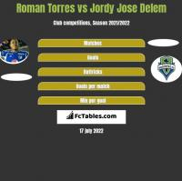 Roman Torres vs Jordy Jose Delem h2h player stats