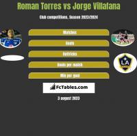Roman Torres vs Jorge Villafana h2h player stats
