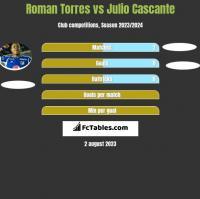 Roman Torres vs Julio Cascante h2h player stats