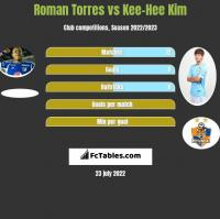 Roman Torres vs Kee-Hee Kim h2h player stats