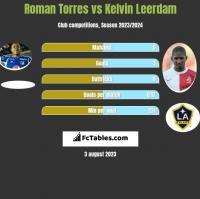 Roman Torres vs Kelvin Leerdam h2h player stats