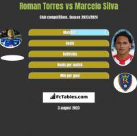 Roman Torres vs Marcelo Silva h2h player stats
