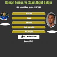 Roman Torres vs Saad Abdul-Salam h2h player stats