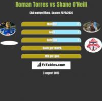 Roman Torres vs Shane O'Neill h2h player stats