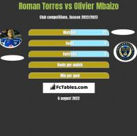 Roman Torres vs Olivier Mbaizo h2h player stats