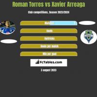 Roman Torres vs Xavier Arreaga h2h player stats