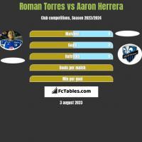 Roman Torres vs Aaron Herrera h2h player stats