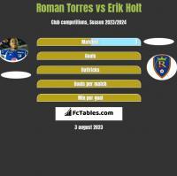 Roman Torres vs Erik Holt h2h player stats