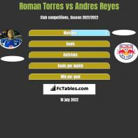 Roman Torres vs Andres Reyes h2h player stats