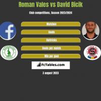 Roman Vales vs David Bicik h2h player stats