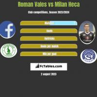 Roman Vales vs Milan Heca h2h player stats