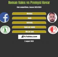 Roman Vales vs Premysl Kovar h2h player stats
