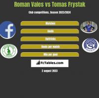 Roman Vales vs Tomas Frystak h2h player stats