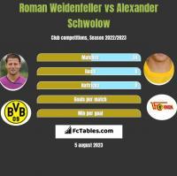 Roman Weidenfeller vs Alexander Schwolow h2h player stats