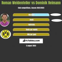 Roman Weidenfeller vs Dominik Reimann h2h player stats
