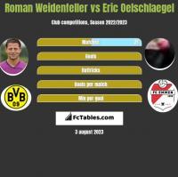 Roman Weidenfeller vs Eric Oelschlaegel h2h player stats