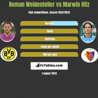 Roman Weidenfeller vs Marwin Hitz h2h player stats