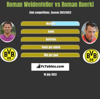 Roman Weidenfeller vs Roman Buerki h2h player stats