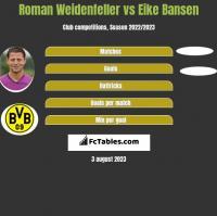 Roman Weidenfeller vs Eike Bansen h2h player stats