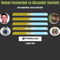 Roman Yaremchuk vs Alexander Soerloth h2h player stats