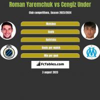 Roman Yaremchuk vs Cengiz Under h2h player stats
