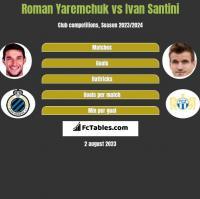 Roman Yaremchuk vs Ivan Santini h2h player stats