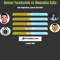 Roman Yaremchuk vs Mamadou Sylla h2h player stats