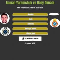 Roman Yaremchuk vs Nany Dimata h2h player stats