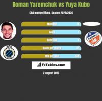 Roman Yaremchuk vs Yuya Kubo h2h player stats