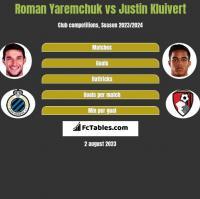 Roman Yaremchuk vs Justin Kluivert h2h player stats