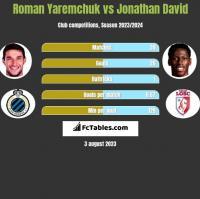 Roman Yaremchuk vs Jonathan David h2h player stats