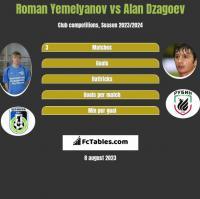 Roman Yemelyanov vs Alan Dzagoev h2h player stats