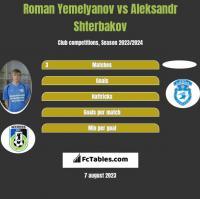 Roman Yemelyanov vs Aleksandr Shterbakov h2h player stats