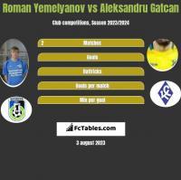 Roman Yemelyanov vs Aleksandru Gatcan h2h player stats