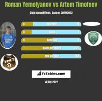 Roman Yemelyanov vs Artem Timofeev h2h player stats