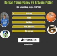 Roman Yemelyanov vs Artyom Fidler h2h player stats