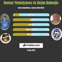 Roman Yemelyanov vs Dejan Radonjić h2h player stats