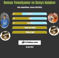 Roman Yemelyanov vs Denys Kulakov h2h player stats